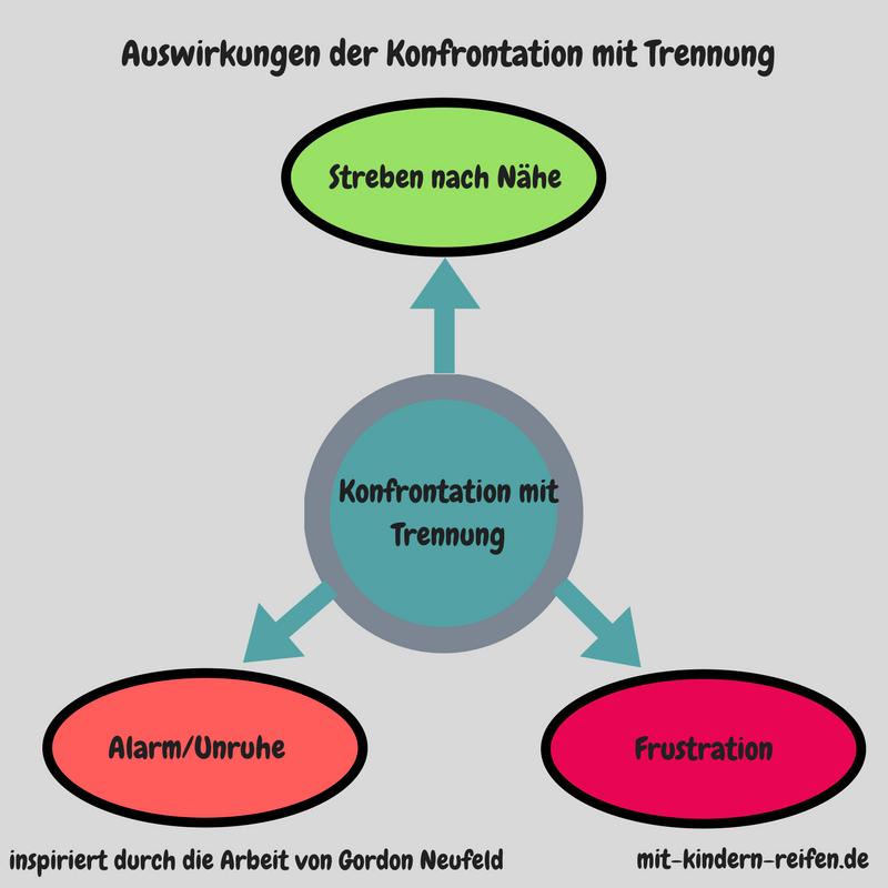 Wechselmodell - ständige Trennung für das Klein-und Vorschulkind